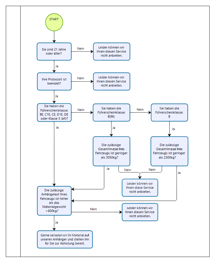 Diagramm_Abholung_Plus